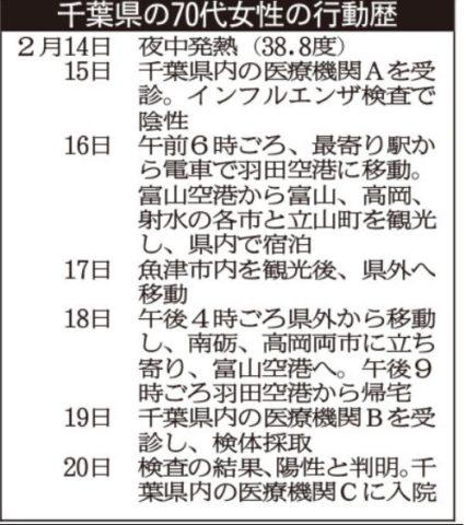 千葉県コロナ70代女性の病院はどこ?旅行先は富山県・岐阜県!