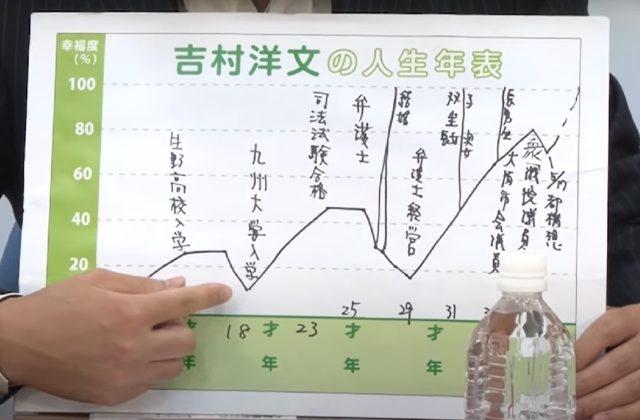 吉村洋文知事の大学や高校、学歴は?人生年表